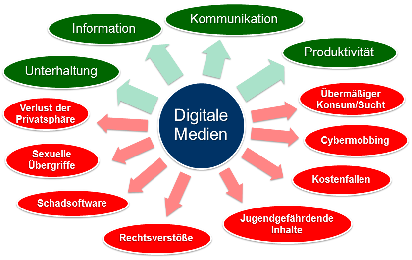 Digitale-Medien-Plus-Minus