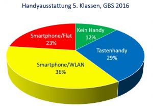handyausstattung-jgst-5-gbs-2016
