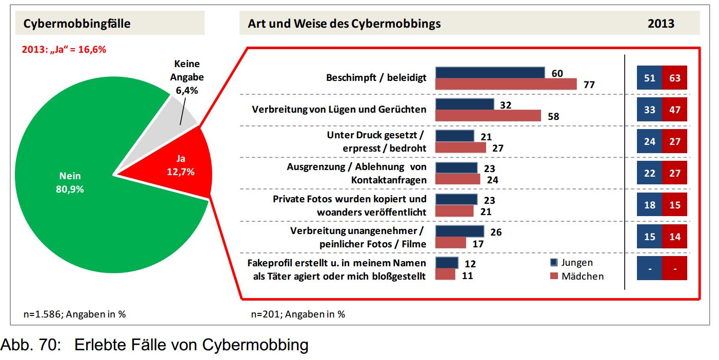 hilfe gegen cybermobbing