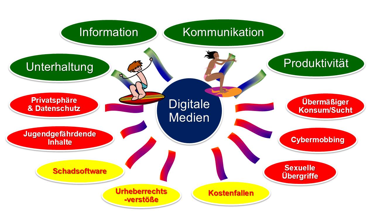 Medien Im Kindergarten Pro Und Contra