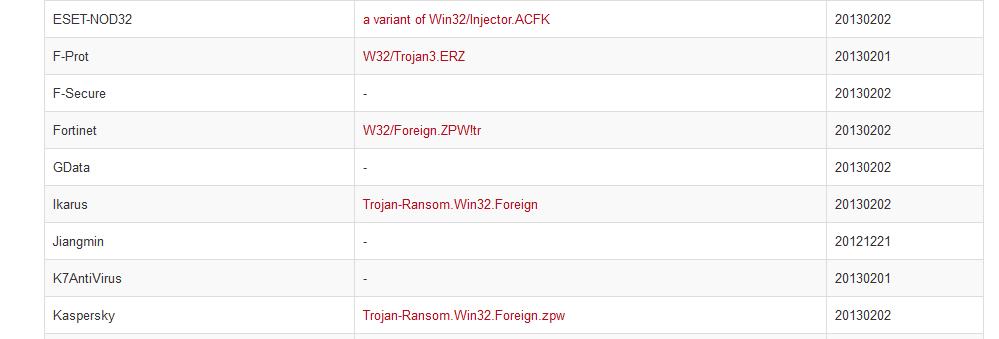 virustotal antivirus scan ransom