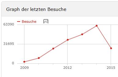 2015-04-11 13_44_27-medien-sicher.de - Piwik › Webanalytik Berichte