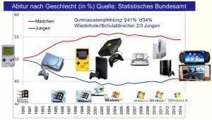 Abitur und Spielekonsolen 1990-2014